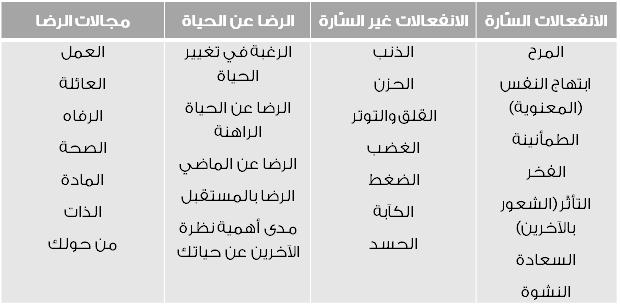 جدول 1-3