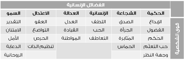 جدول 2-1