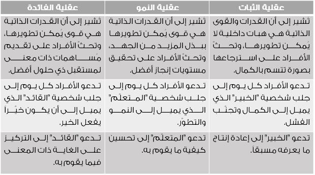 جدول 3-2