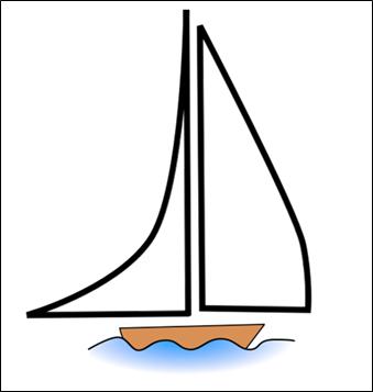شكل 3-2