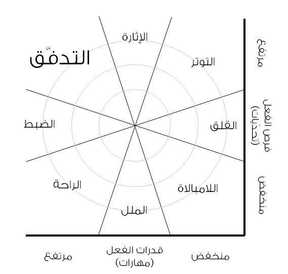 شكل 4-4